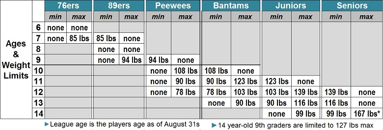 Age Weight