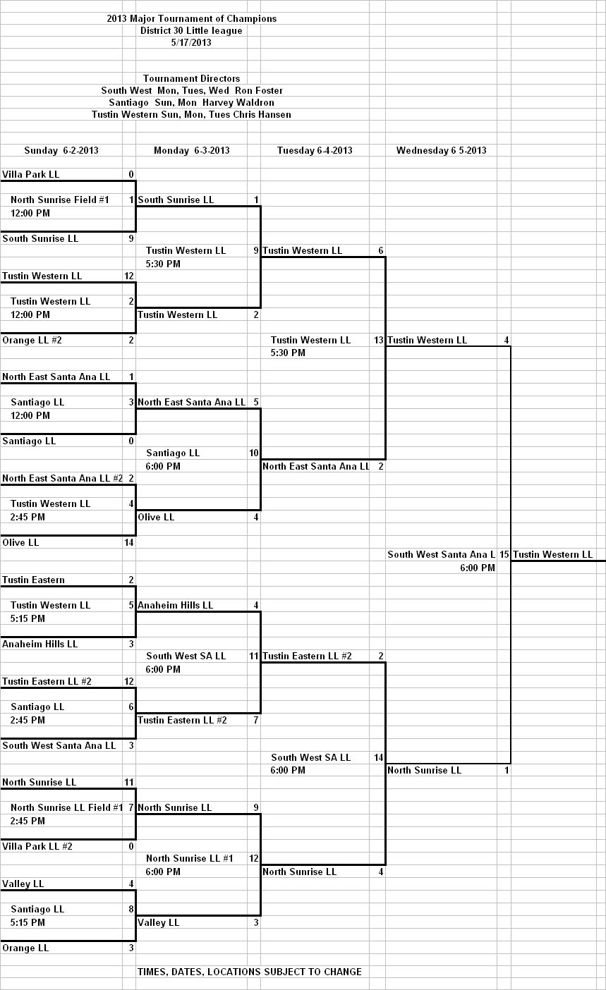 2013 Major Div District 30 TOC