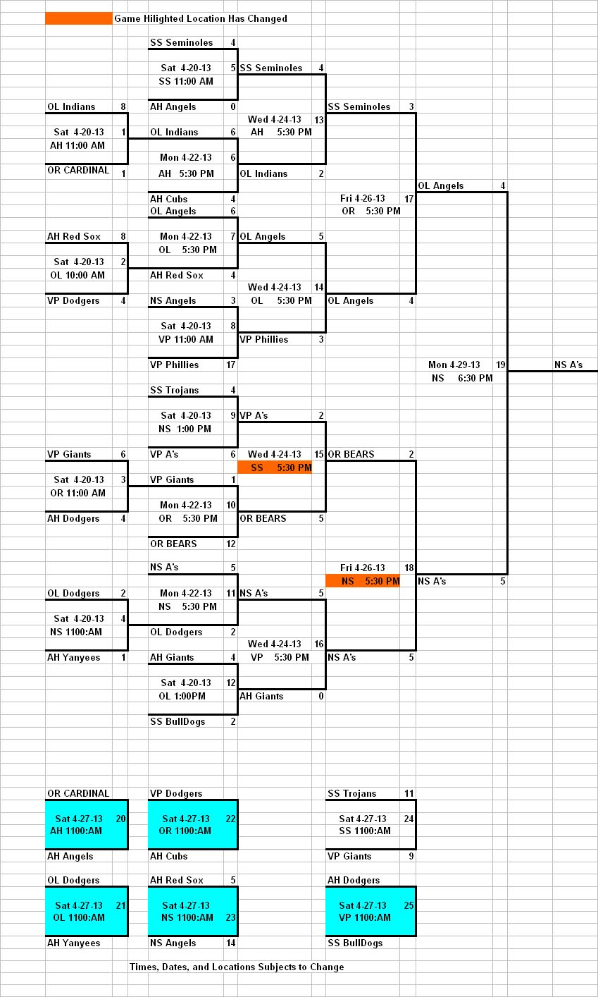 2013 Major Div Orange City Tournament