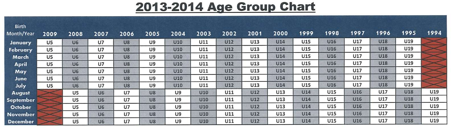 Fall 2013/Spring 2014 Age Matrix Chart