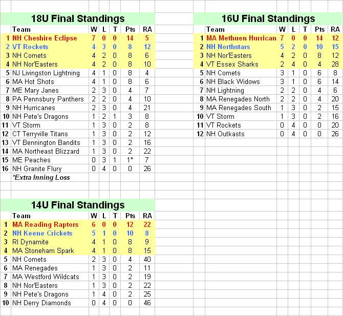 Nor'Easter Classic 2004 Final Standings