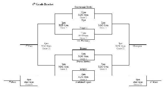 Ossawatomie 6th Bracket