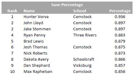 Goalie Save Percentage