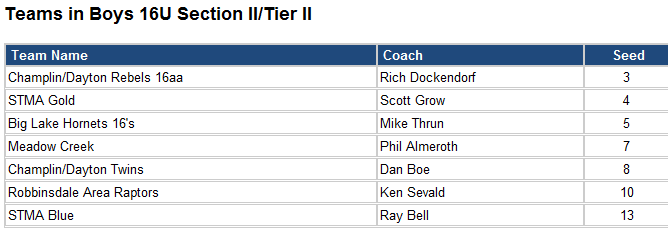 16U Tier 2 Section 2
