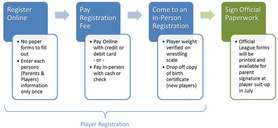 Player Registration Process.jpg