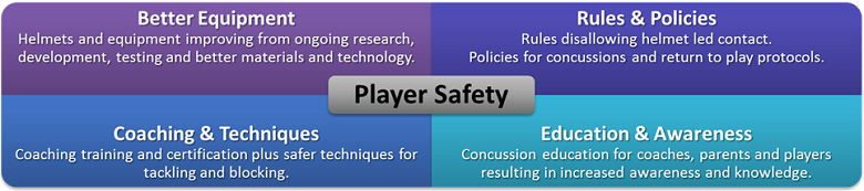 Focus on Player Safety