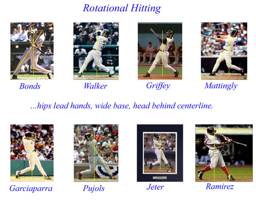 Rotational Hitting