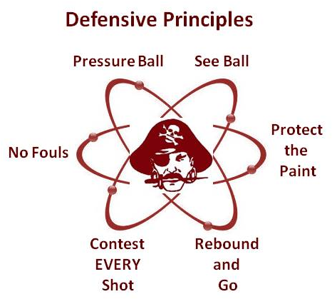 Defensive Principles.png