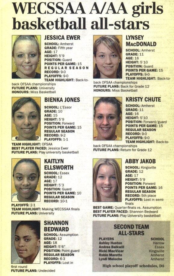 2005 A_AA All Stars