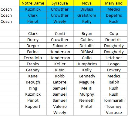 2015 1-2 Roster