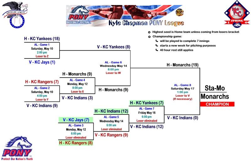 AL Spring 2014 Playoffs ws.jpg
