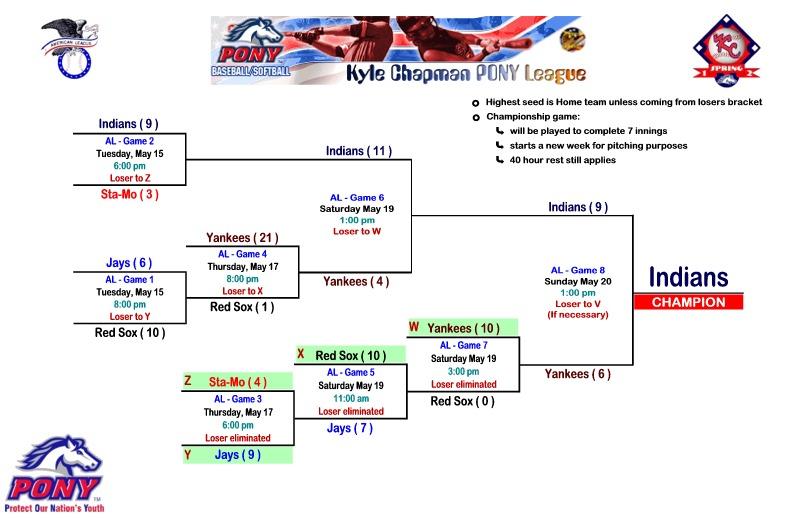 AL Spring 2012 Playoffs ws.jpg