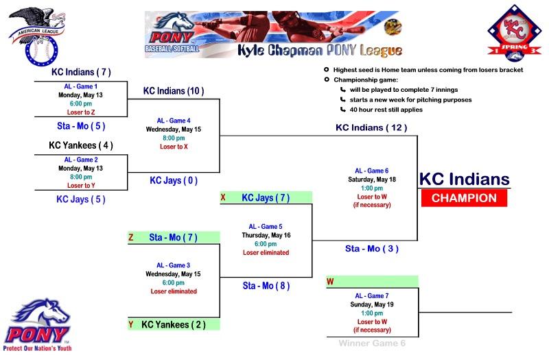 AL Spring 2013 Playoffs - Names ws.jpg