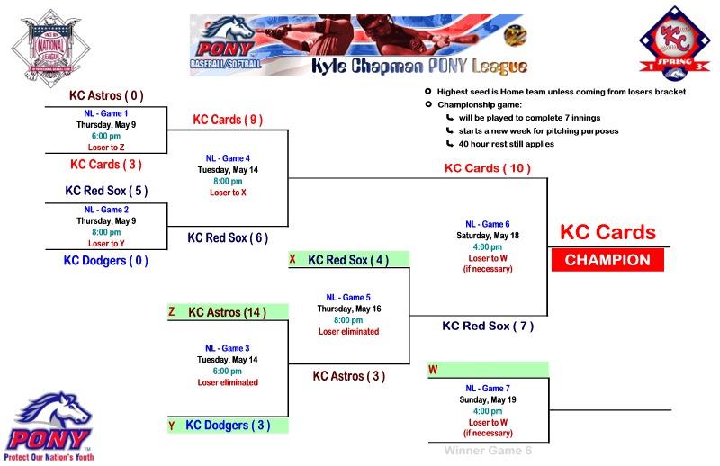 NL Spring 2013 Playoffs - Names ws.jpg