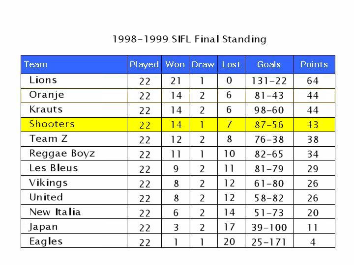 league 1998-99