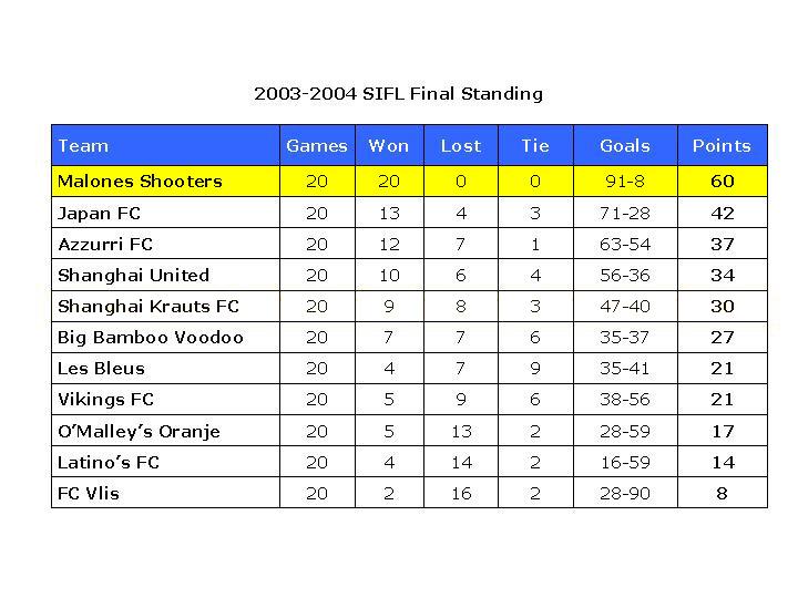 league 2003-04