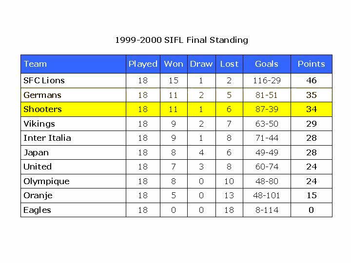 league 1999-00