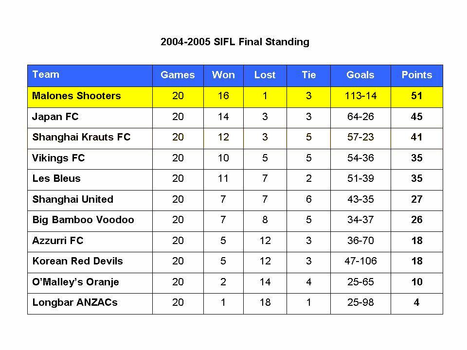 league 2004-05