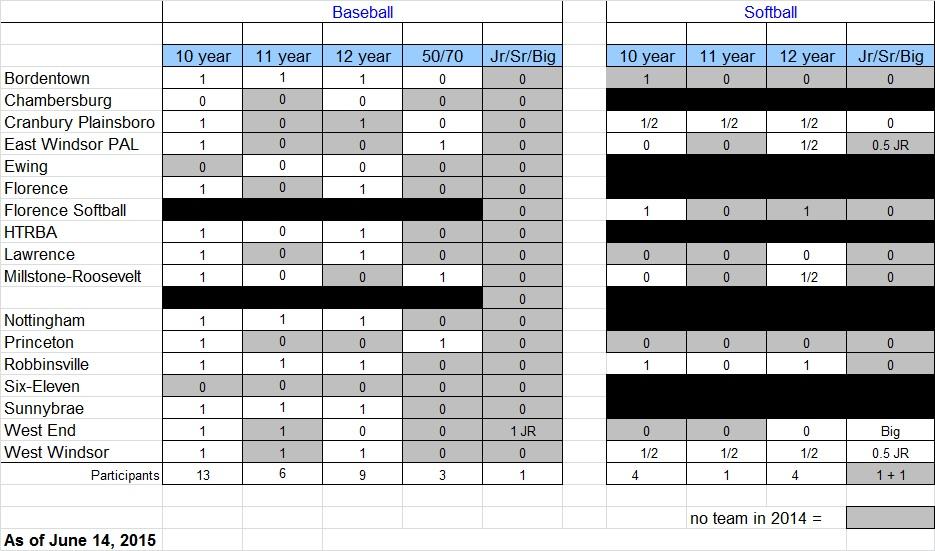 2015 Tournament Participation-1.jpg
