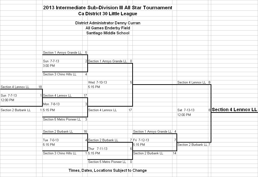 2013 Intermediate Sub Division III All S