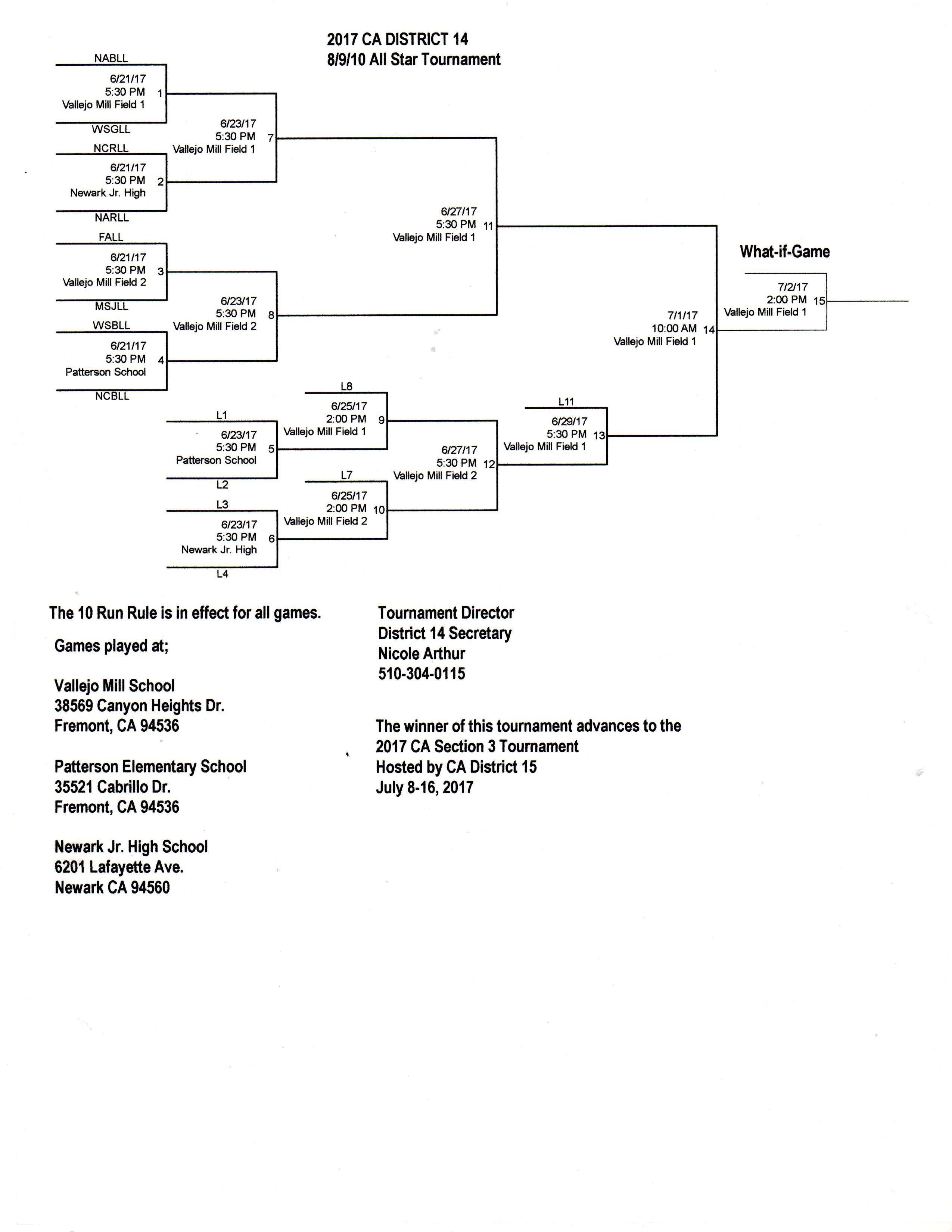 2017 CA District 14 8-9-10 Tournament
