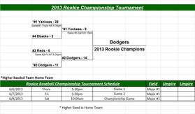 2013 Rookie Tournament