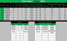 Minor Final Standings