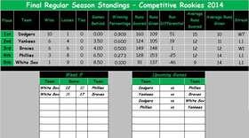 Comp Rookies Final Standings