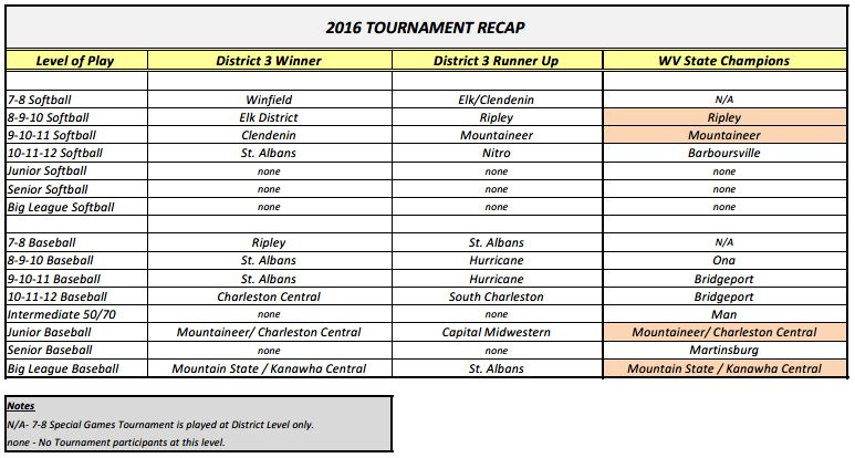 2016 Tournament Recap