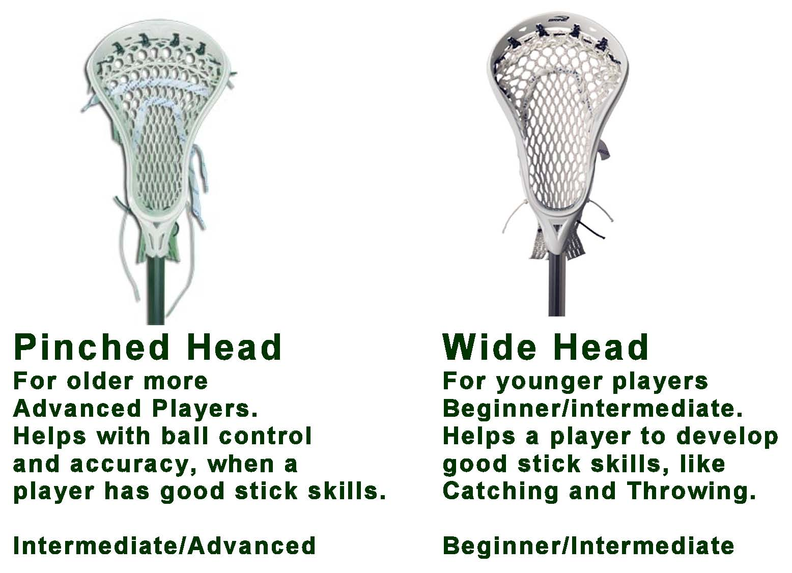 PINCHED-WIDE HEAD DIAGRAM