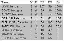 3° Giornata Serie A FIDAF IFL