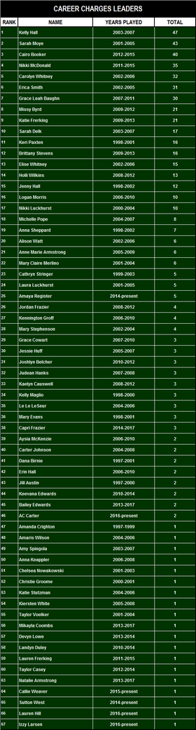 All Time Charges Records thru 2017.png
