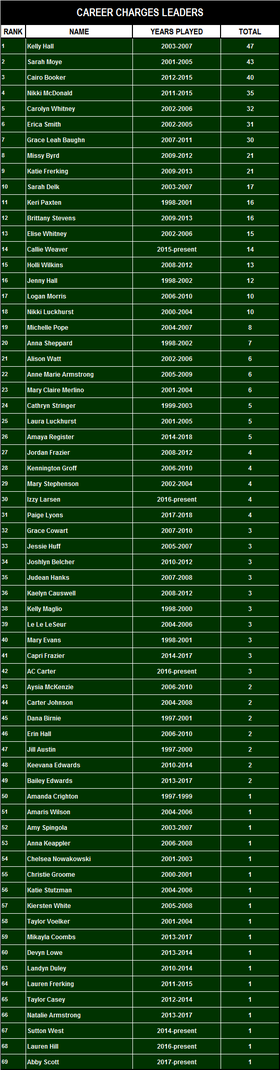 All Time Charges Records thru 2018.png