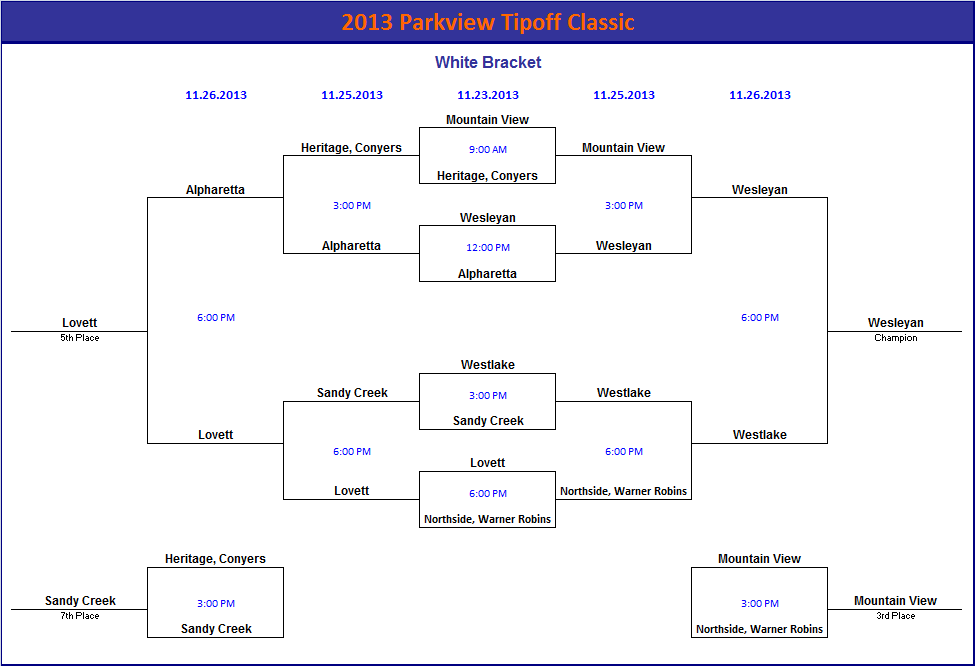 2013 Parkview Tipoff Classic Brackets.png