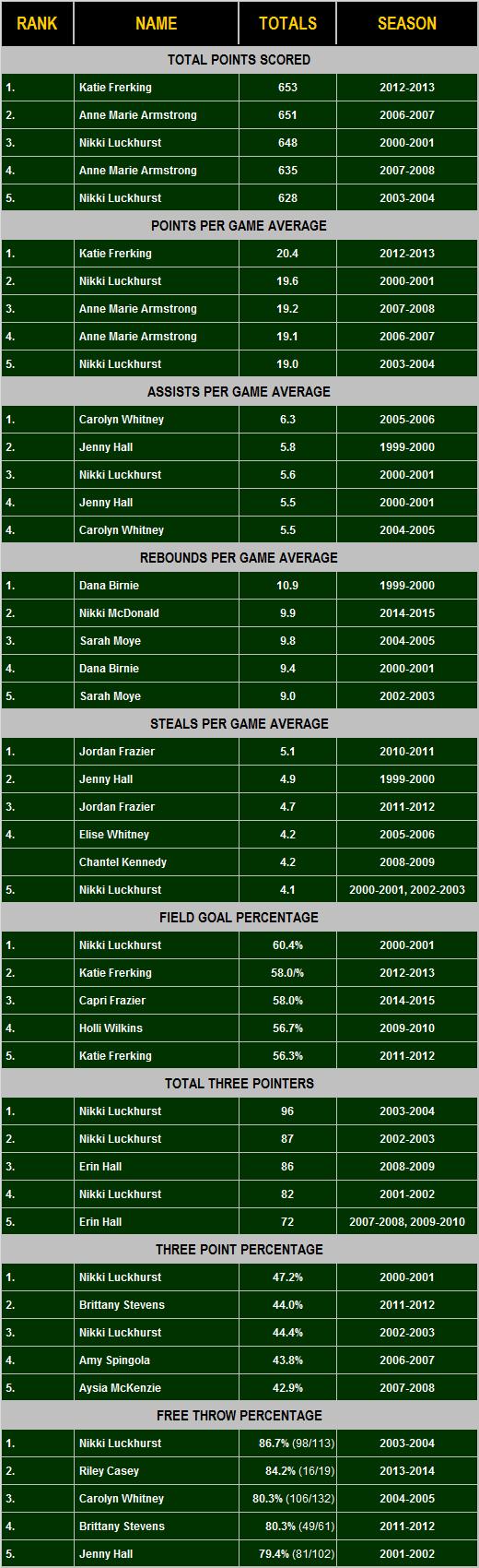 Single Season totals 1997-2015.png