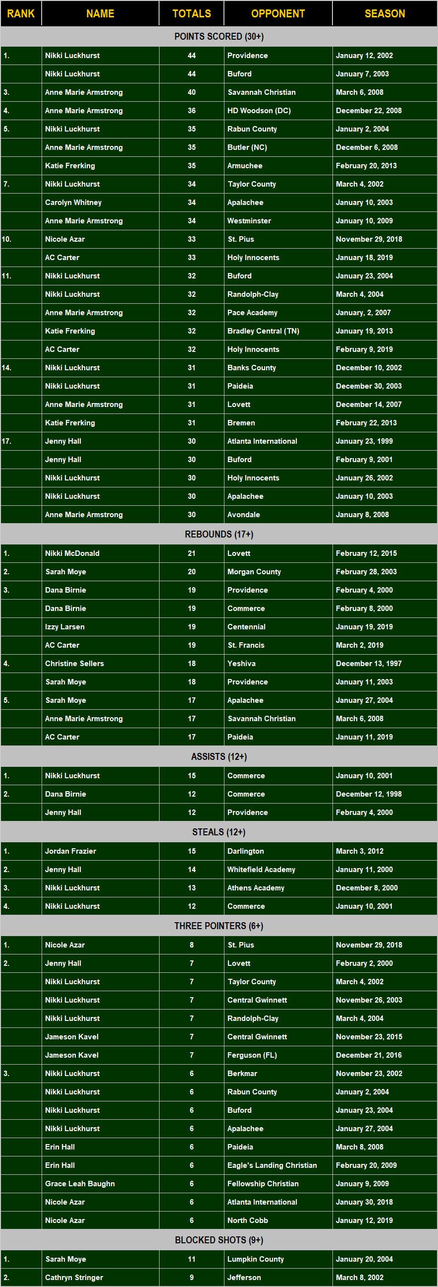 Single Game Records 1997-2019-2.png