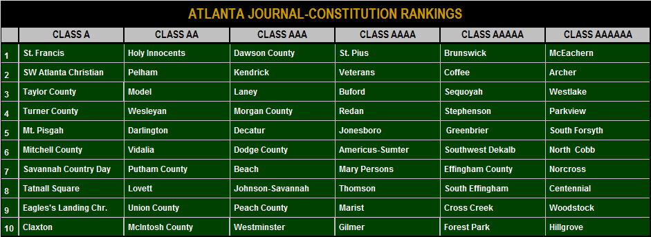2014-2015 AJC Rankings.png