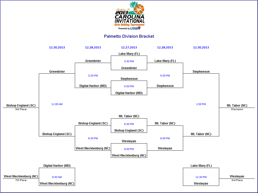 2013 Carolina Invitational Brackets.png