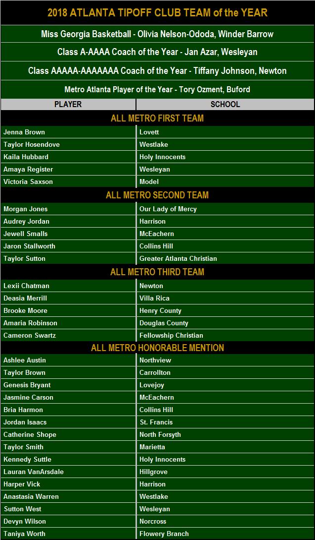 2018 Atlanta Tipoff Team of Year
