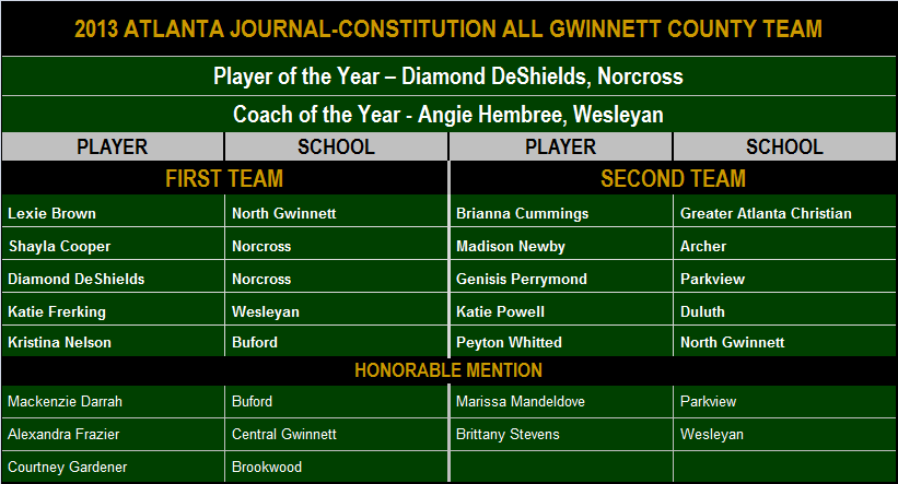 2013 AJC All Gwinnett.png