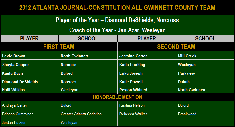 2012 AJC All Gwinnett-1.png