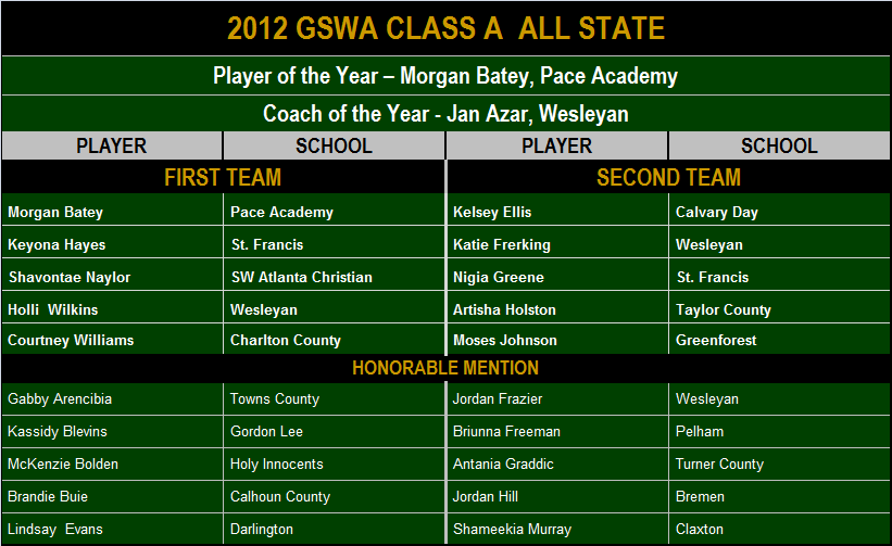 2012 GSWA Class A All State.png