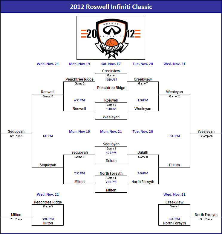 2012 North Forsyth tourney brackets.png