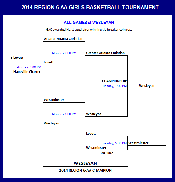 2014 Region 6AA Tourn Brackets.png