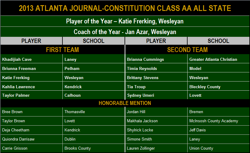 2013 AJC Class AA All State.png