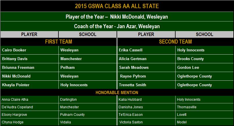 2015 GSWA Class AA All State