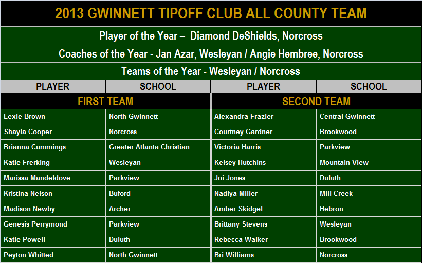 2013 Gwinnett Tipoff All County.png