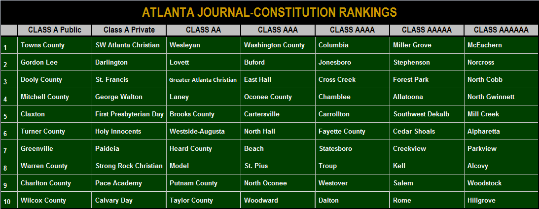2012-2013 AJC Preseason Rankings.png