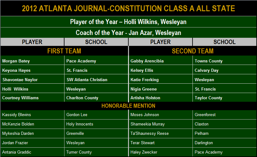 2012 AJC Class A All State-1.png