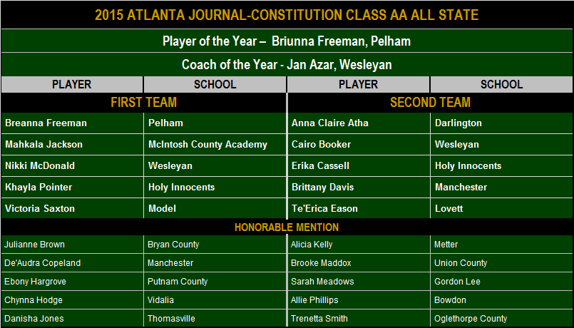 2015 AJC Class AA All State.png